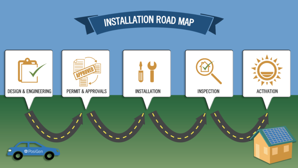 installation roadmap